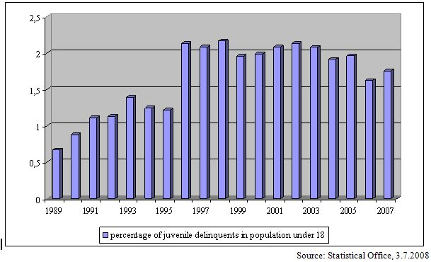 Graph 2 Percentage of